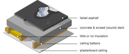 Housing Retrofit Concrete Flat Roof Insulation Flat Roof Insulation Roof Insulation Roof Detail