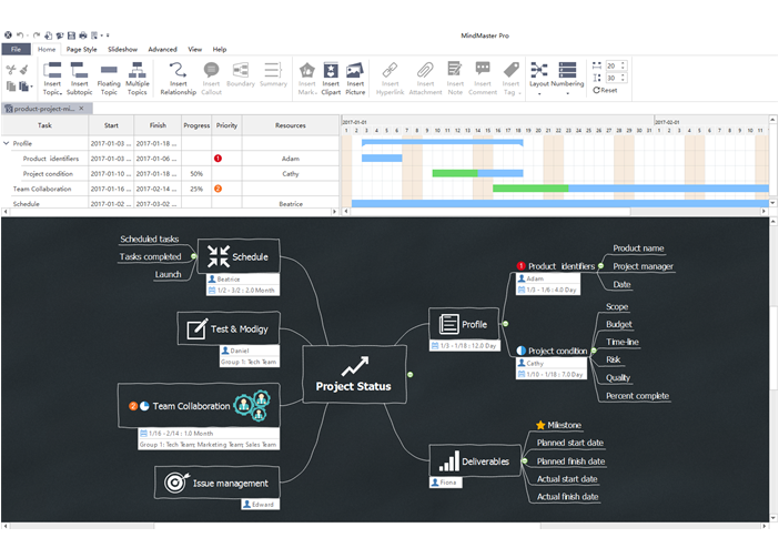 Product project management mind map - Edraw MindMaster