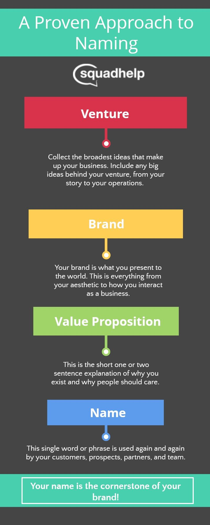 A Proven Approach To Creating Awesome Business Brand And Startup Name Ideas Squadhelp Com Naming Your Business Business Names Names