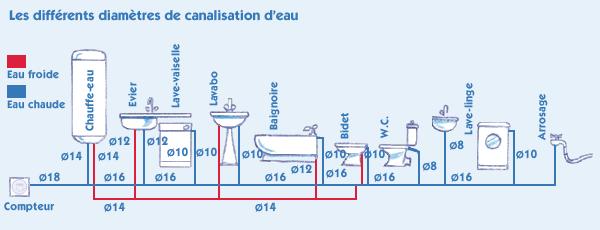 Résultat De Recherche D Images Pour Tuyau Evacuation Douche