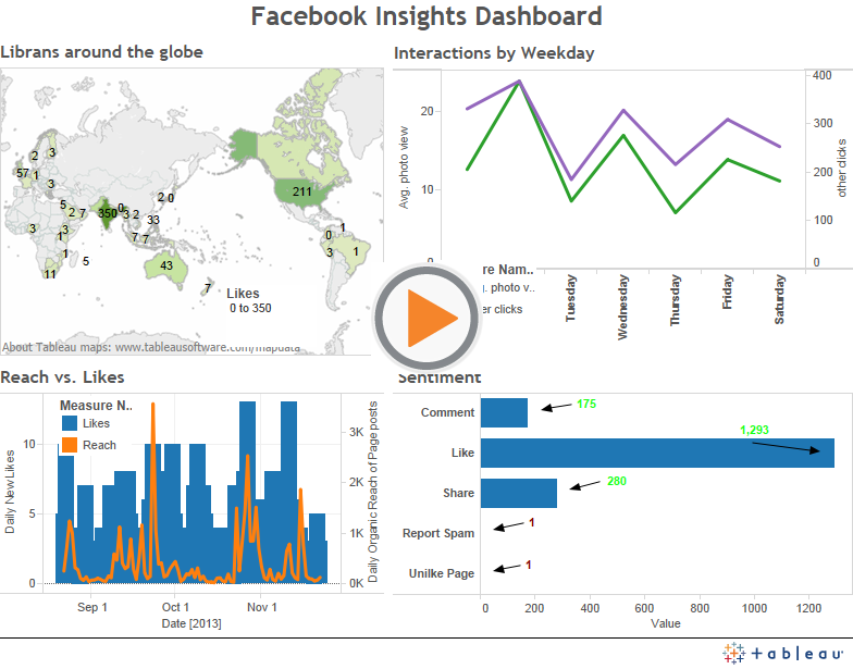 Facebook (Page) Insights Dashboard with Tableau Social