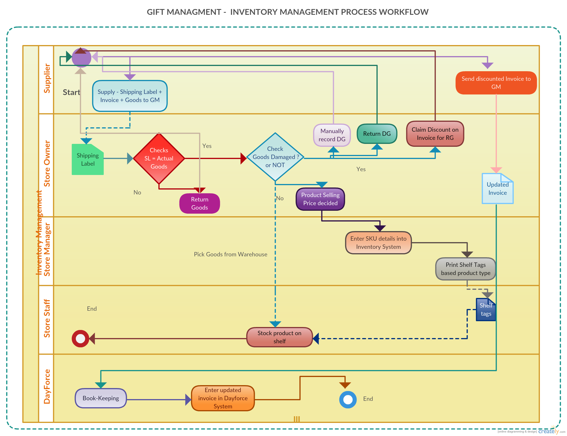 one of our customers shared their inventory management process workflow of  gift management diagram with our