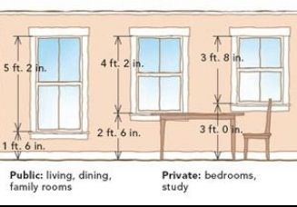 Standard Window Heights Standard Window Sizes Window Sizes Cheap Bathroom Remodel