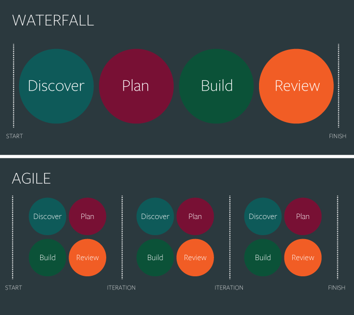 The simplest graphic i have seen that goes to the heart for Difference between agile and waterfall testing