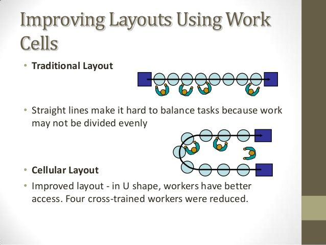 layout operations management
