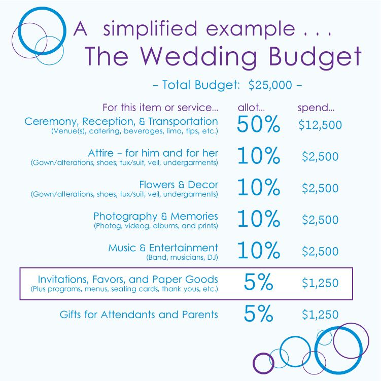 example wedding budget - Romeolandinez