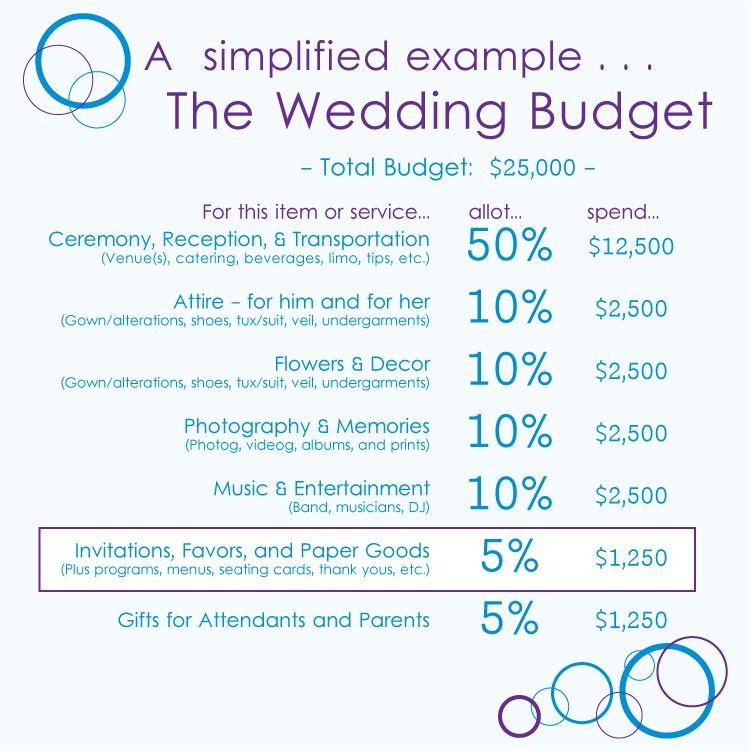 budgets for weddings
