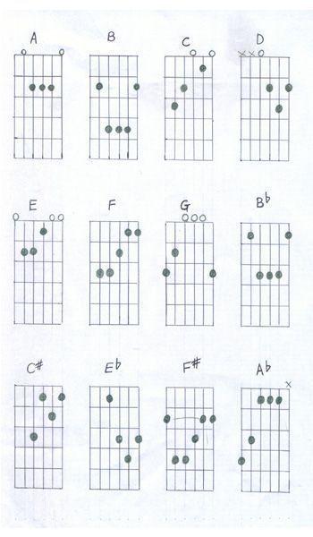 Guitar finger chart for beginners #guitarforbeginners #