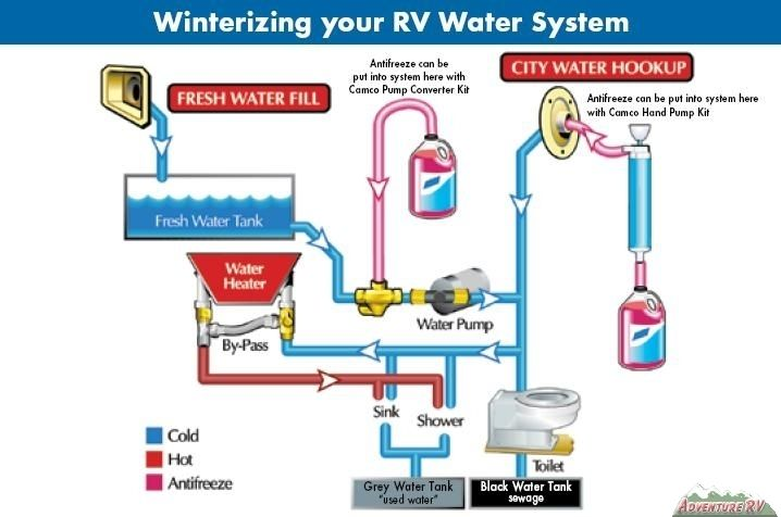 Rv Fresh Water Tank Sensor Wiring Diagram 2000 Jeep Wrangler Headlight Freshwater Free For You How To Winterize Your Winterizing Camping Pinterest Rh Com System
