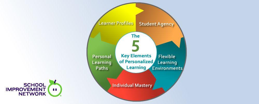 key influences on learning