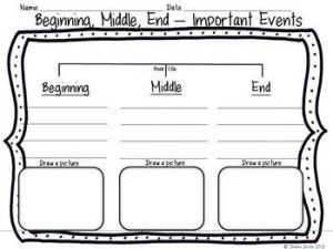 Beginning, Middle, End Graphic organizers and anchor chart