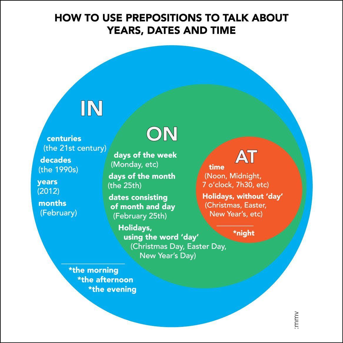 English – Prepositions Made Easy: In, On, and At (with Video!)