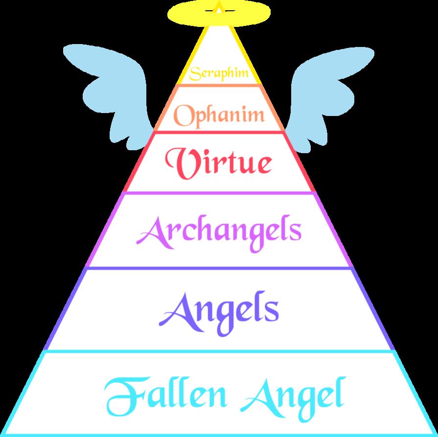 19 Beautiful Demon Hierarchy Chart