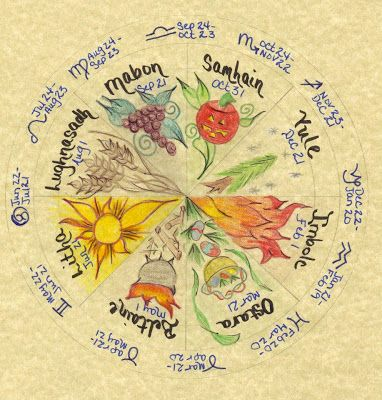 Pagan Calendar 2020 Pagan Spoonie: Wheel of the Year 2019/2020 | Wheel of the Year