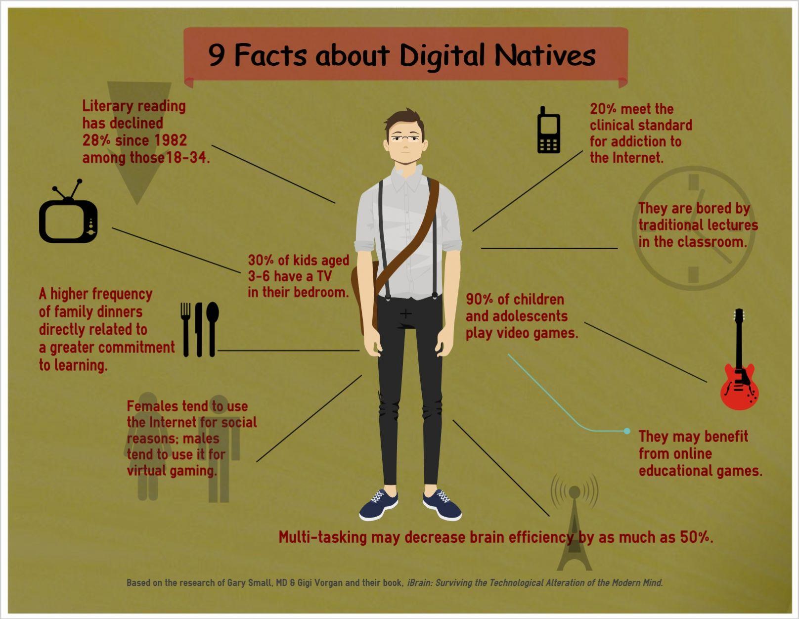 digital natives infographic | DigitalNative title= | Writing Lab ...