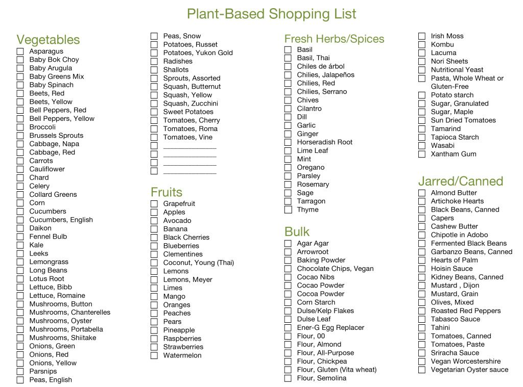 PlantBased Grocery List, Part 1/2 SPIRITPLATE Vegan