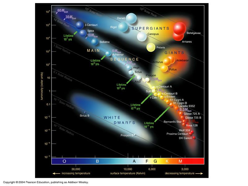 Astrobiology building a hr diagram types of stars planets astrobiology building a hr diagram types of stars ccuart Gallery