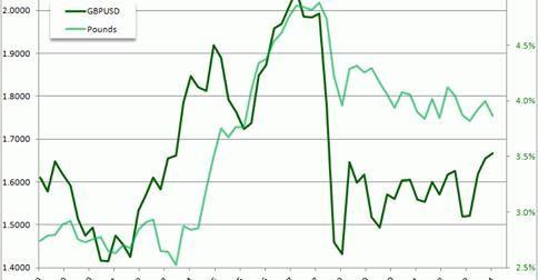 Trading forex fundamentalanalyse top 5 bucher