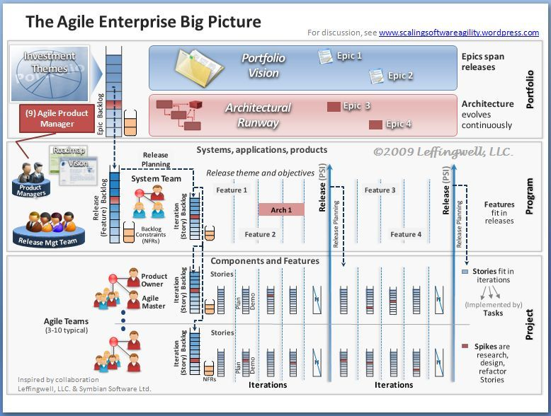 The Agile enterprise big picture | Agile and Scrum ...