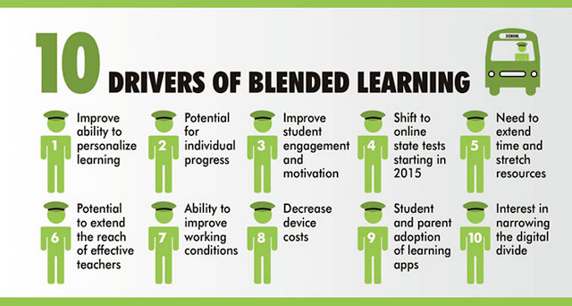10 Drivers of Blended Learning
