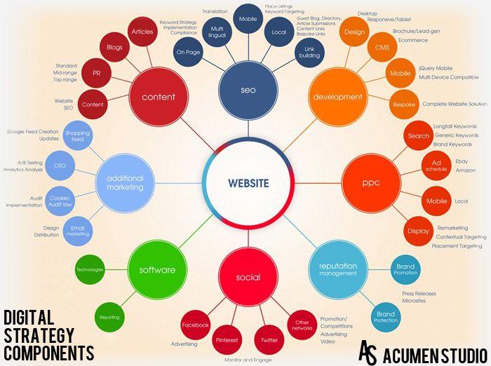Digital Strategy  Nmdl    Digital Marketing Marketing