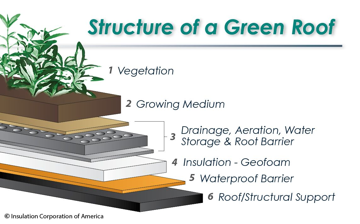 Green Roofs With Geofoam Green Roof Roof Design Modern Roofing