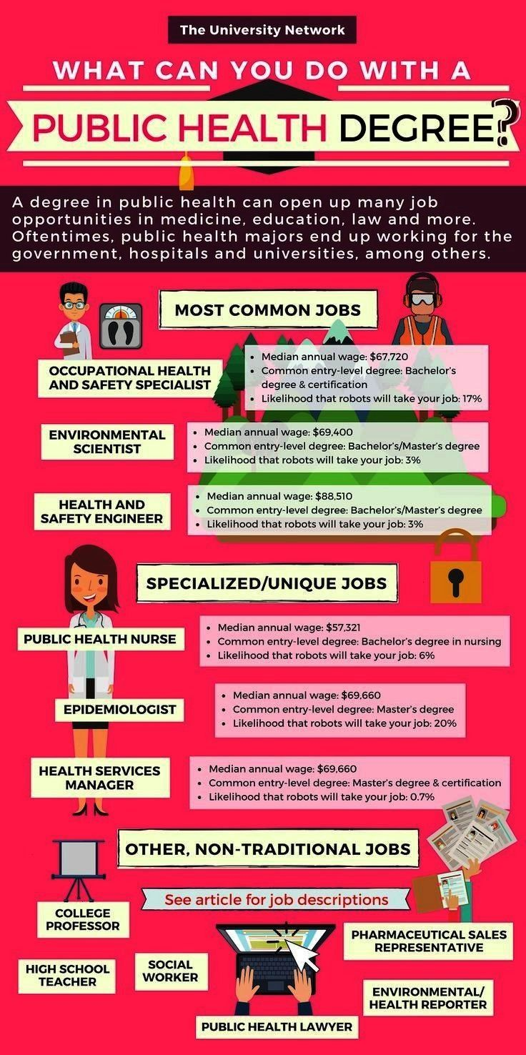 health majors end up working for the government hospitals and universities among others Click to see full details about the career paths you can take with a public health...