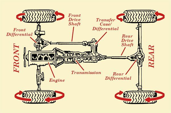 how full-time four-wheel drive & all-wheel drive work | the art of  manliness | car mechanic, automotive mechanic, automobile engineering  pinterest