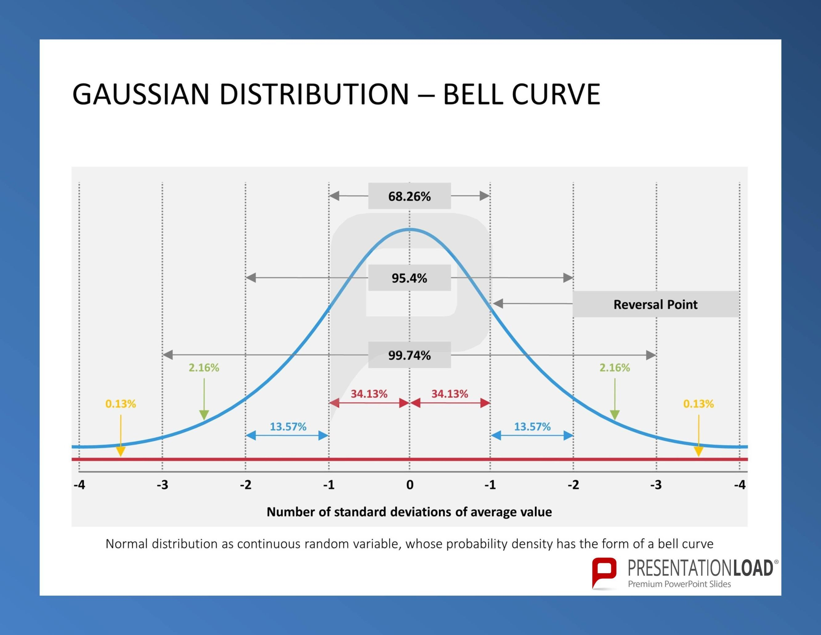 Gaussian distribution bell curve six sigma powerpoint gaussian distribution bell curve six sigma powerpoint templates http buycottarizona Choice Image
