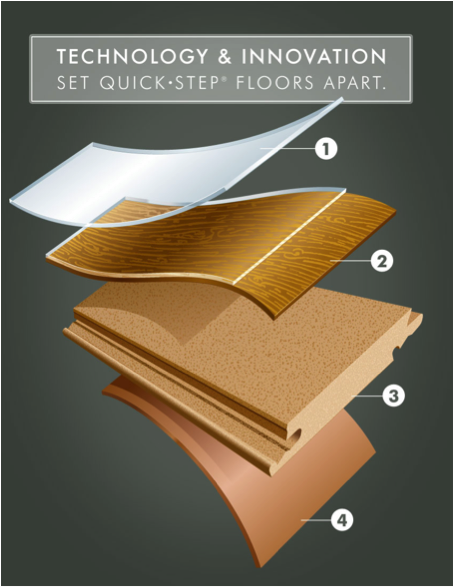 The Four Layers Of Quickstep Laminate Flooring Quickstep Style