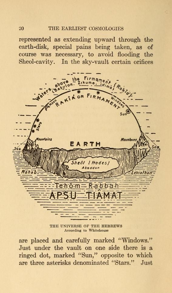 Ancient Hebrew Flat Earth Map.The Universe Of The Hebrews According To Whitehouse 1909 The