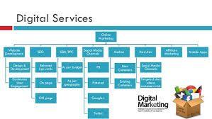 image result for digital marketing proposal template