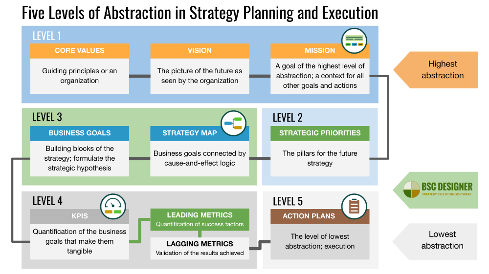 The Core of Strategic Planning The Difference Between