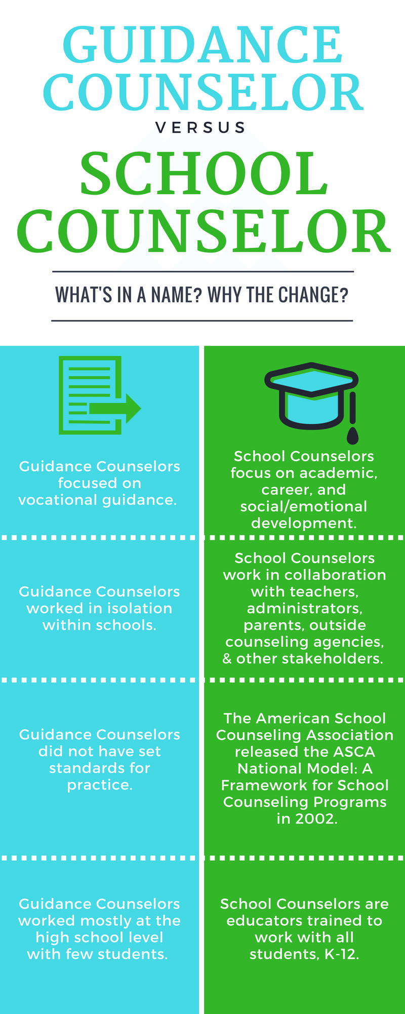 why becoming a gudiance counselor is A guidance counselor helps students determine courses of study and possible vocations counselors try to understand what motivates each student as well as his or her skills and desires when you're doing things right, wrote one, it's like you're another parent, except they trust you a little more.