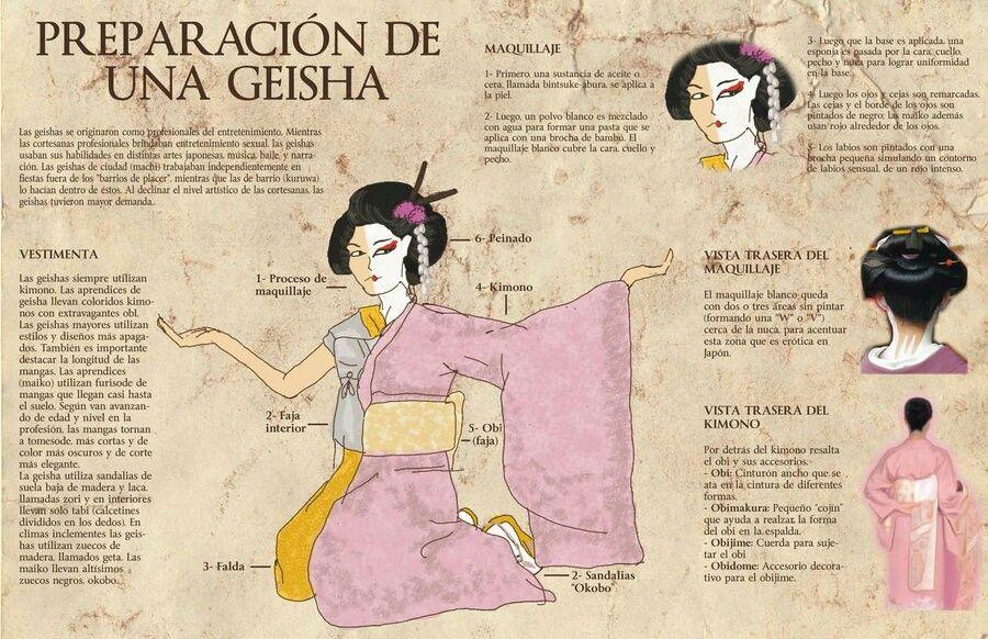 Preparación de una geisha