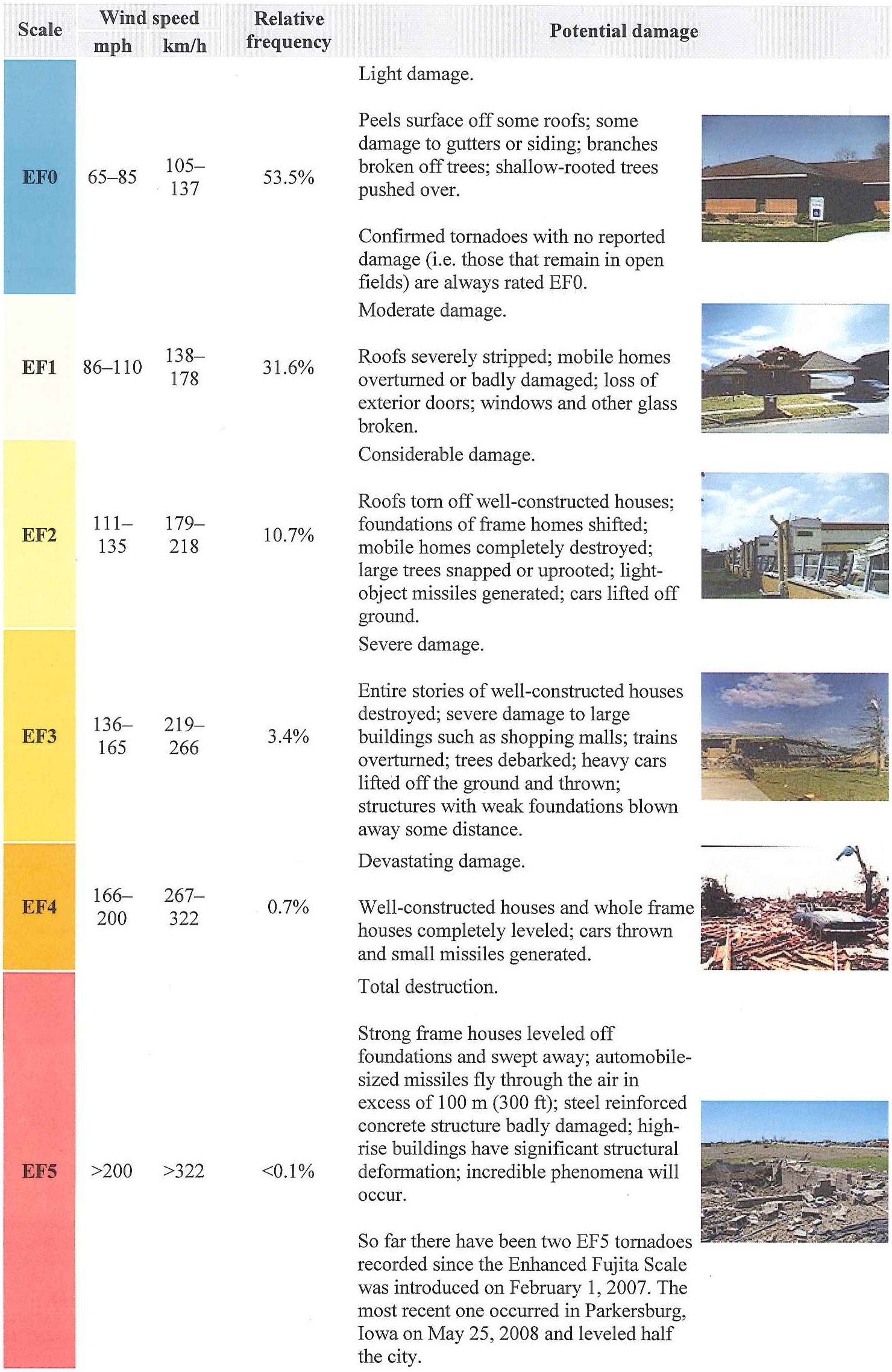 Ef Scale Damage Assesment