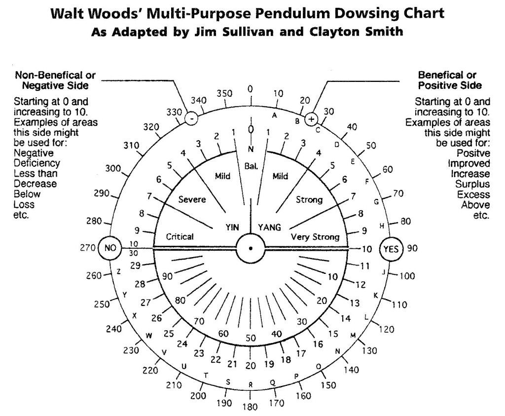 Pin By Jose Mendoza On Divination Dowsing Chart Dowsing Lettering