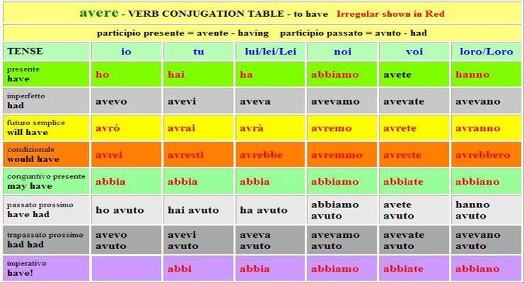 English verb tense chart short espanol table of modal verbs italian to also conjugation google search imparare   italiano rh pinterest