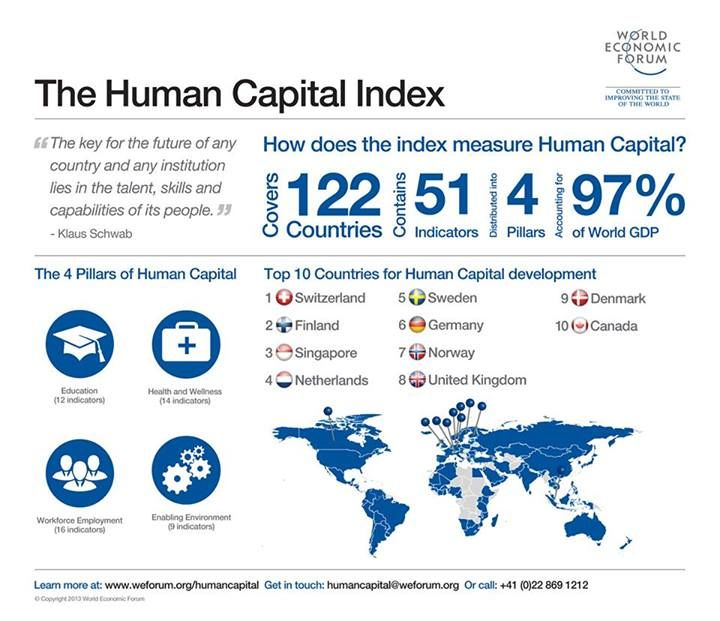 HUMAN CAPITAL Education, health, employment and an