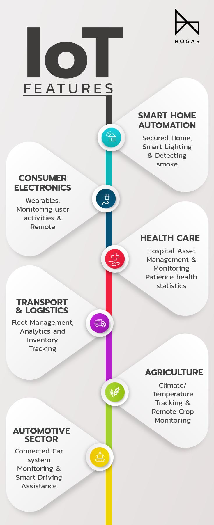 Iot Features Health Care Hospital Smart Home Automation Logistics Transportation