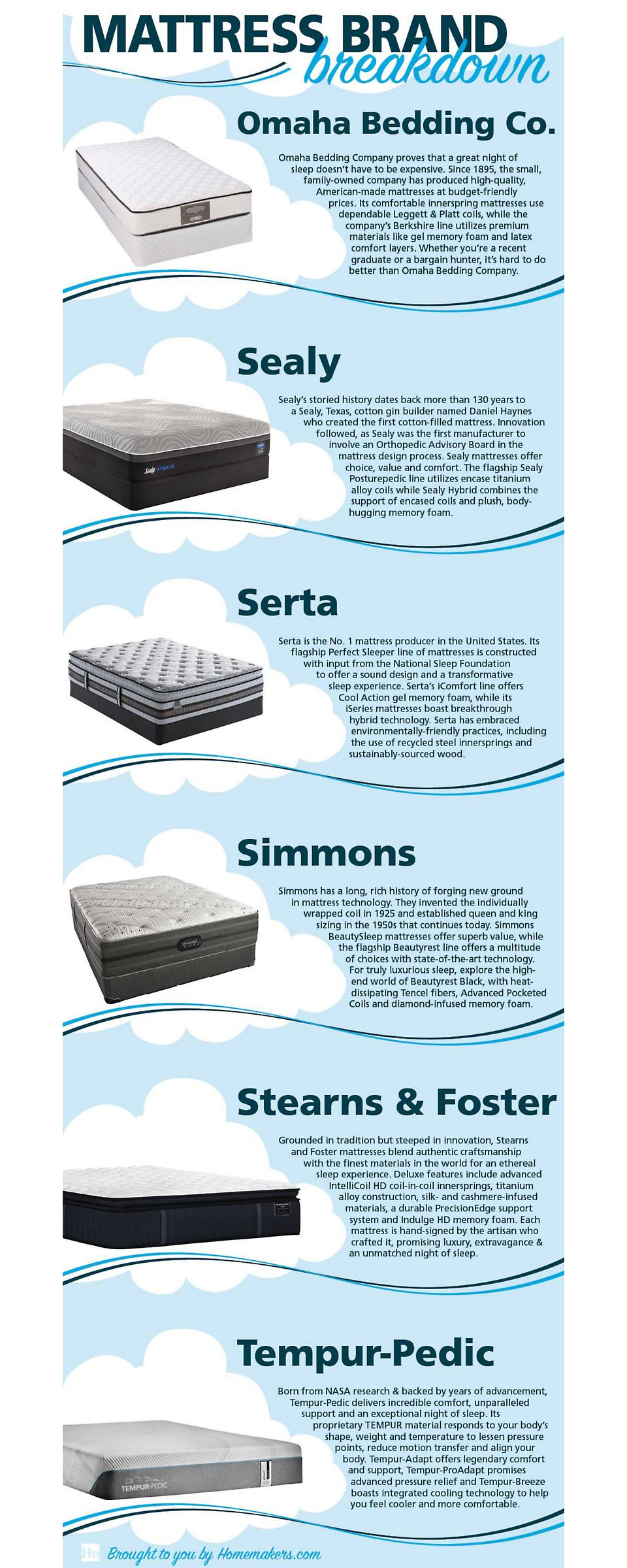 6 Best Mattress Brands of 2019 | Homemakers | Mattress, Best mattress