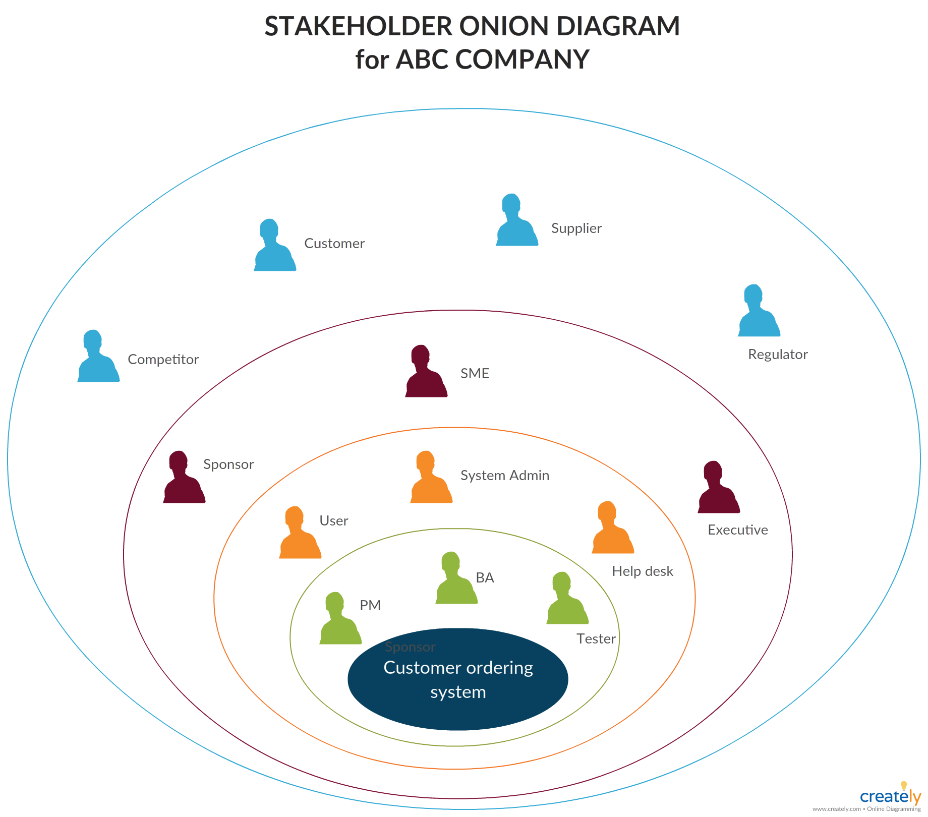 Stakeholder Onion Diagram | Diagram, Stakeholder analysis ...