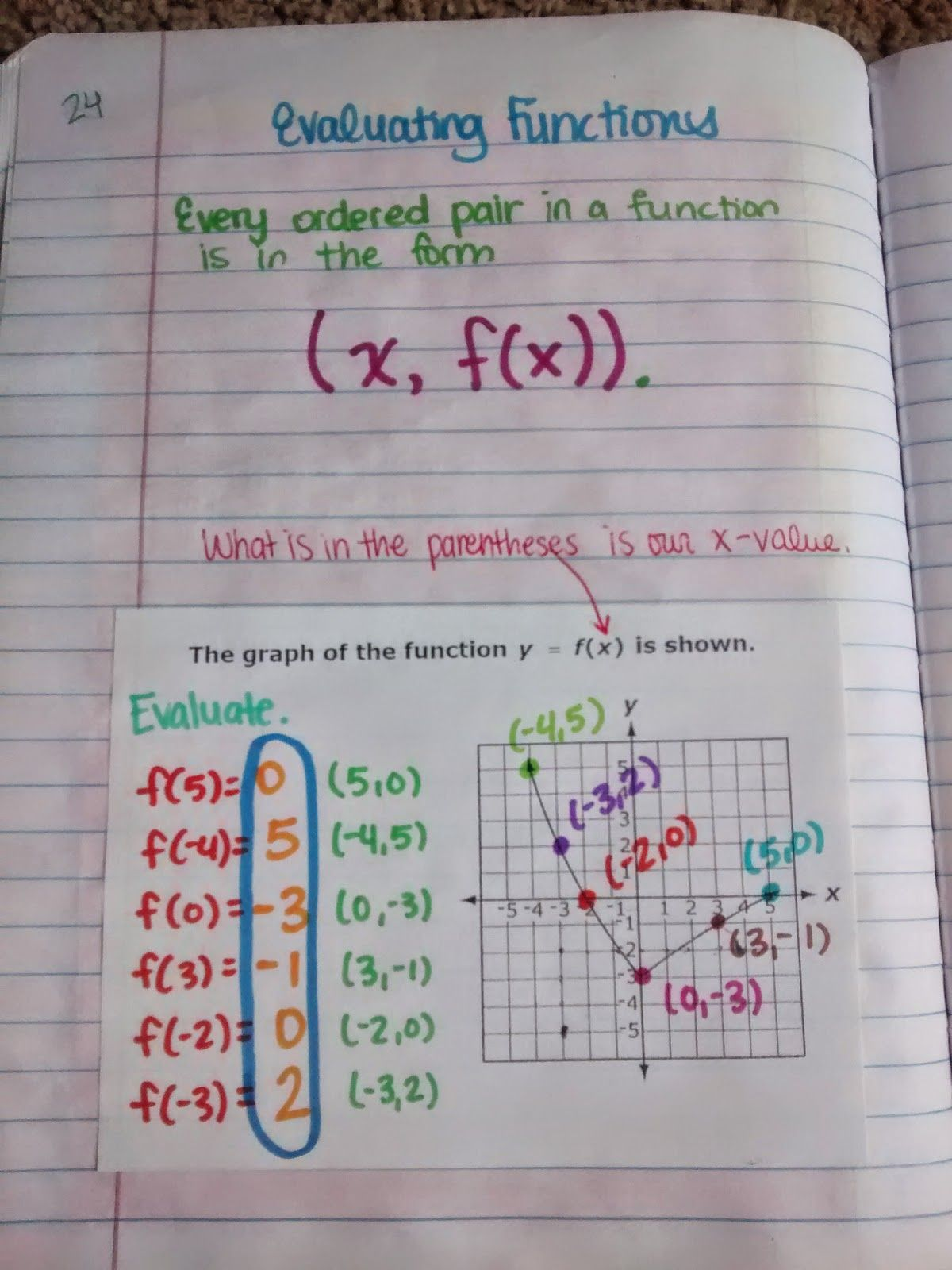 Algebra 1 Unit 1 Interactive Notebook Pages