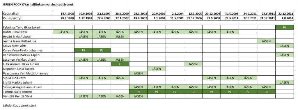 Kuva: Green Rockin hallituksen jäsenet vuosien 1998-2014 aikana.