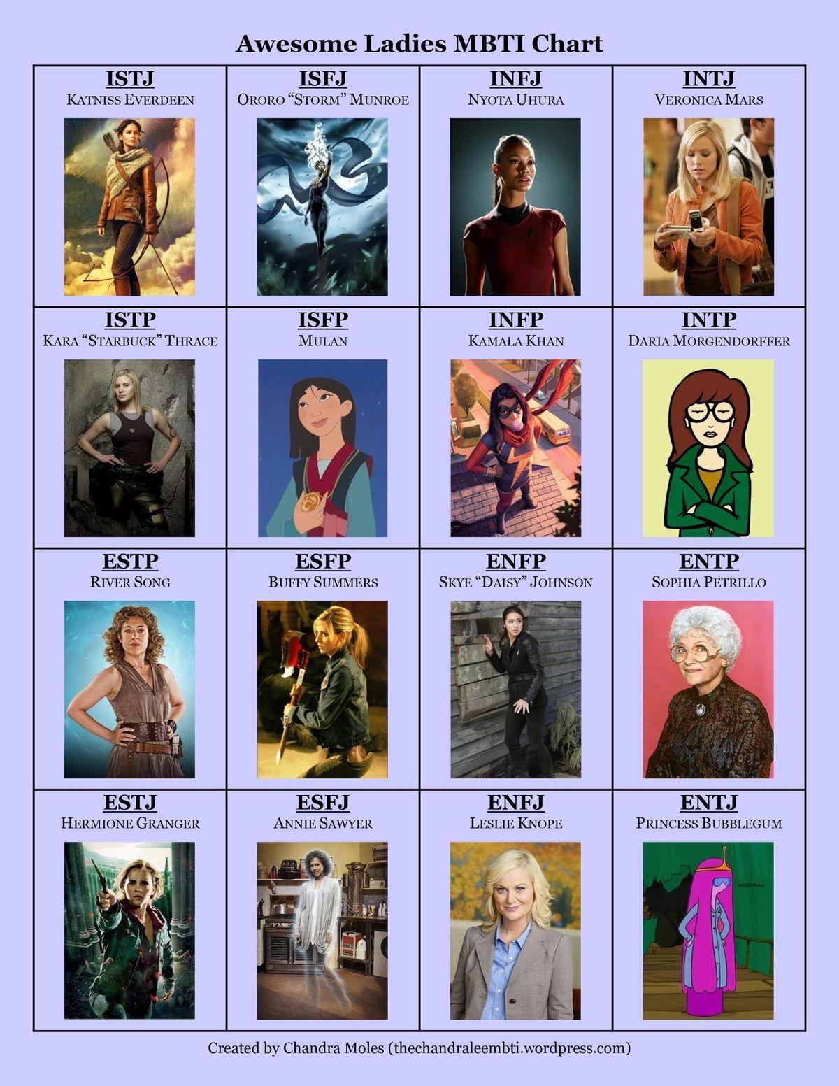 Yes I Got Uhura Fandom Isfj Personality Infj Personality Intp Personality