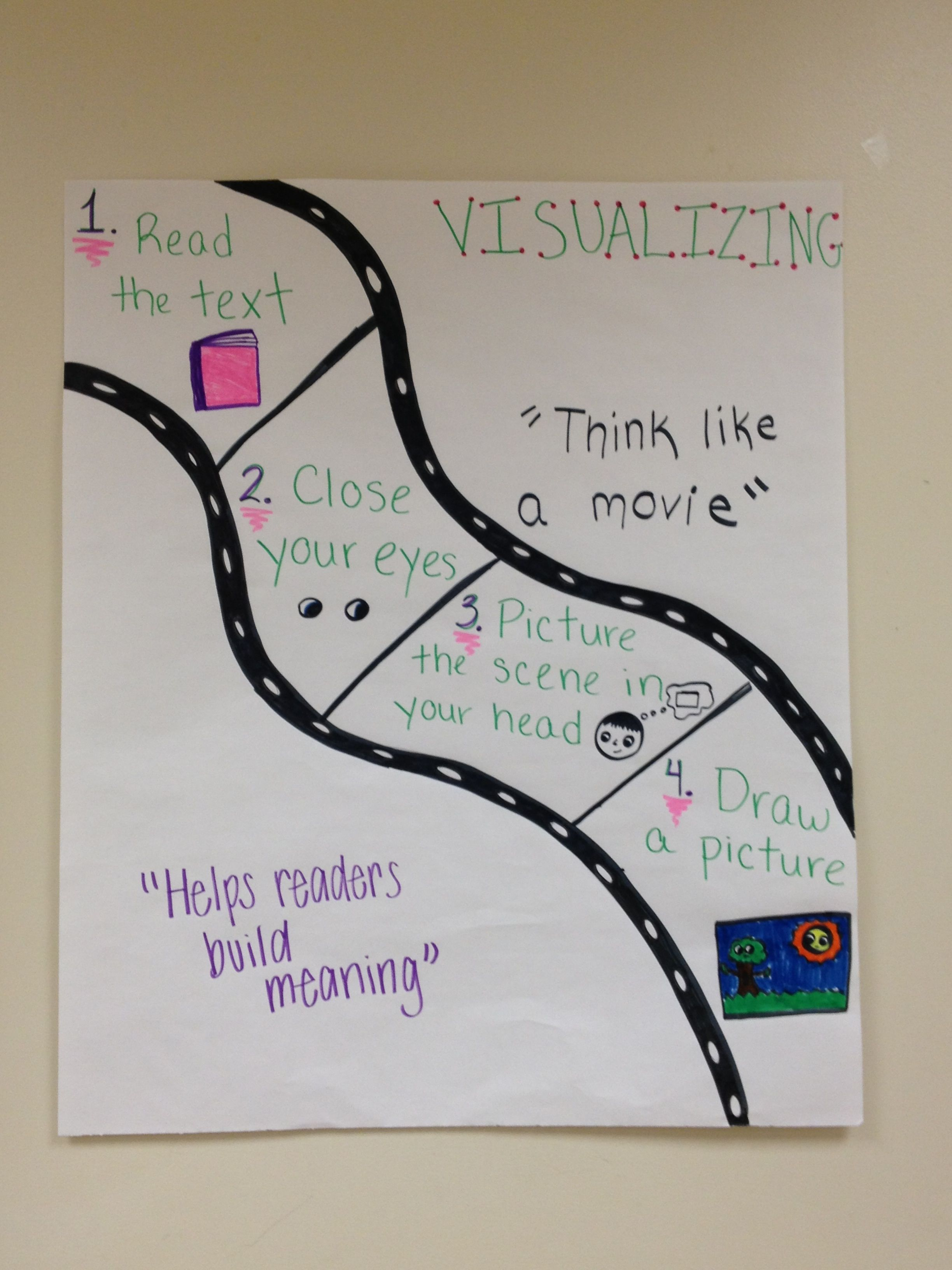 Visualization Anchor Chart Visualization Is Like A Movie So They Drew A Movie Strip