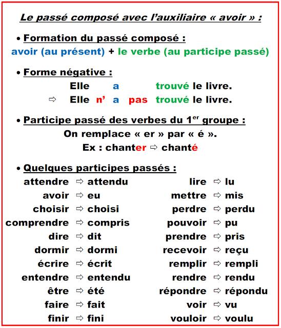 Cours Francais Facile Le Passe Compose Avec Avoir Passe Compose Cours De Francais Exercices Passe Compose