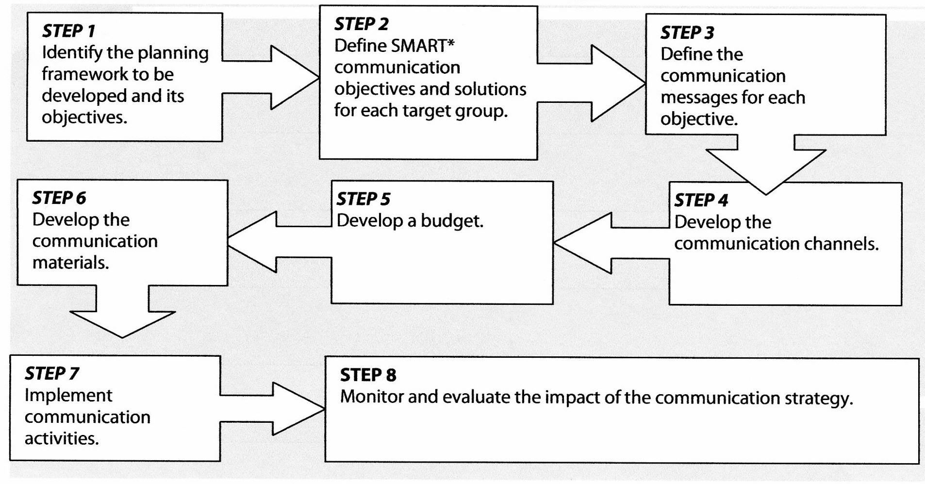 Steps for a mainstreaming communications strategy – Communication Strategy
