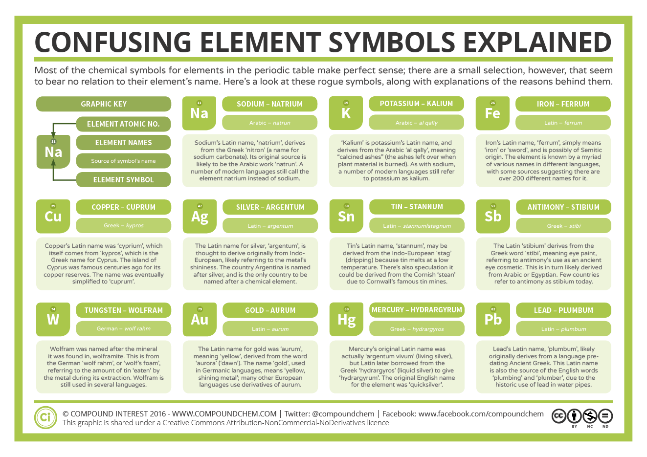 Most of the chemical symbols for elements in the periodic table make most of the chemical symbols for elements in the periodic table make perfect sense there urtaz Image collections