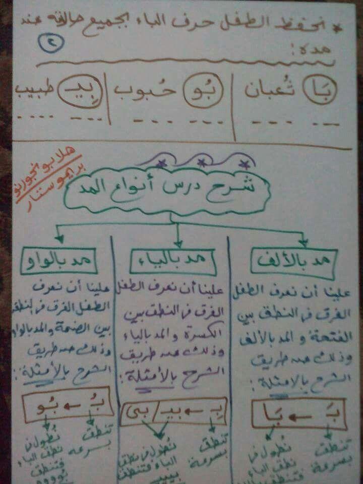 Pin By Kholoud Abu On تعليم Arabic Alphabet Letters Learning Arabic Learn Arabic Alphabet